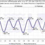 Previsione Acqua Alta