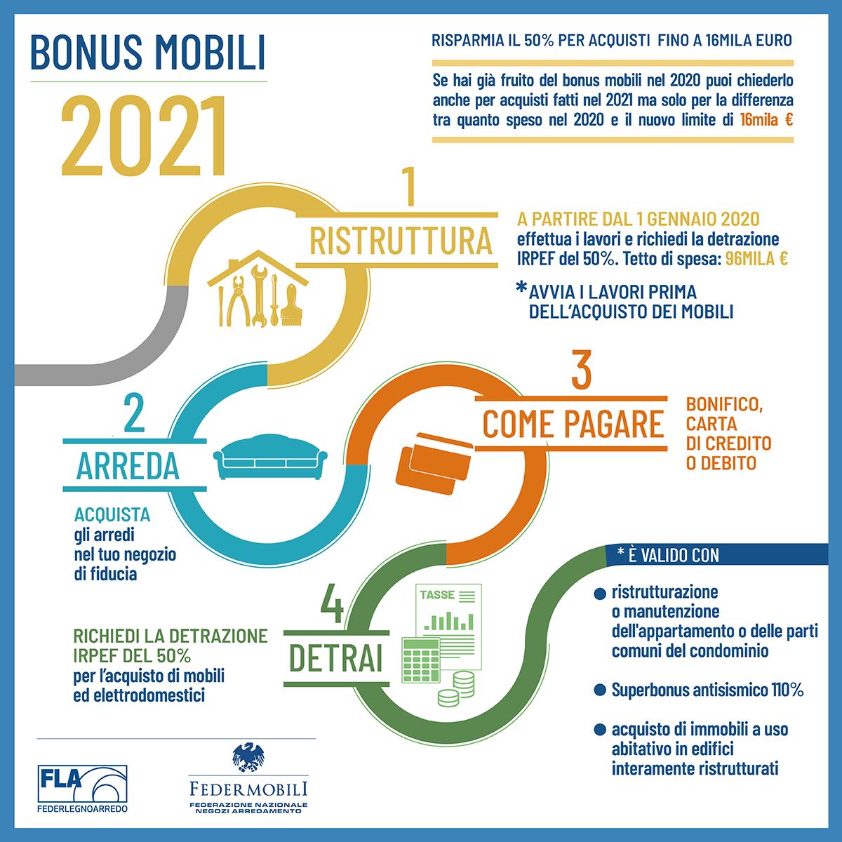 Bonus Mobili 2021 Mobilveneto